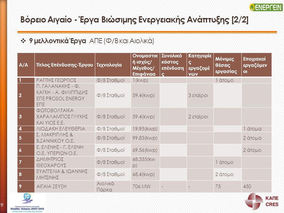 Βόρειο Αιγαίο - Έργα Βιώσιμης Ενεργειακής Ανάπτυξης [2/2]